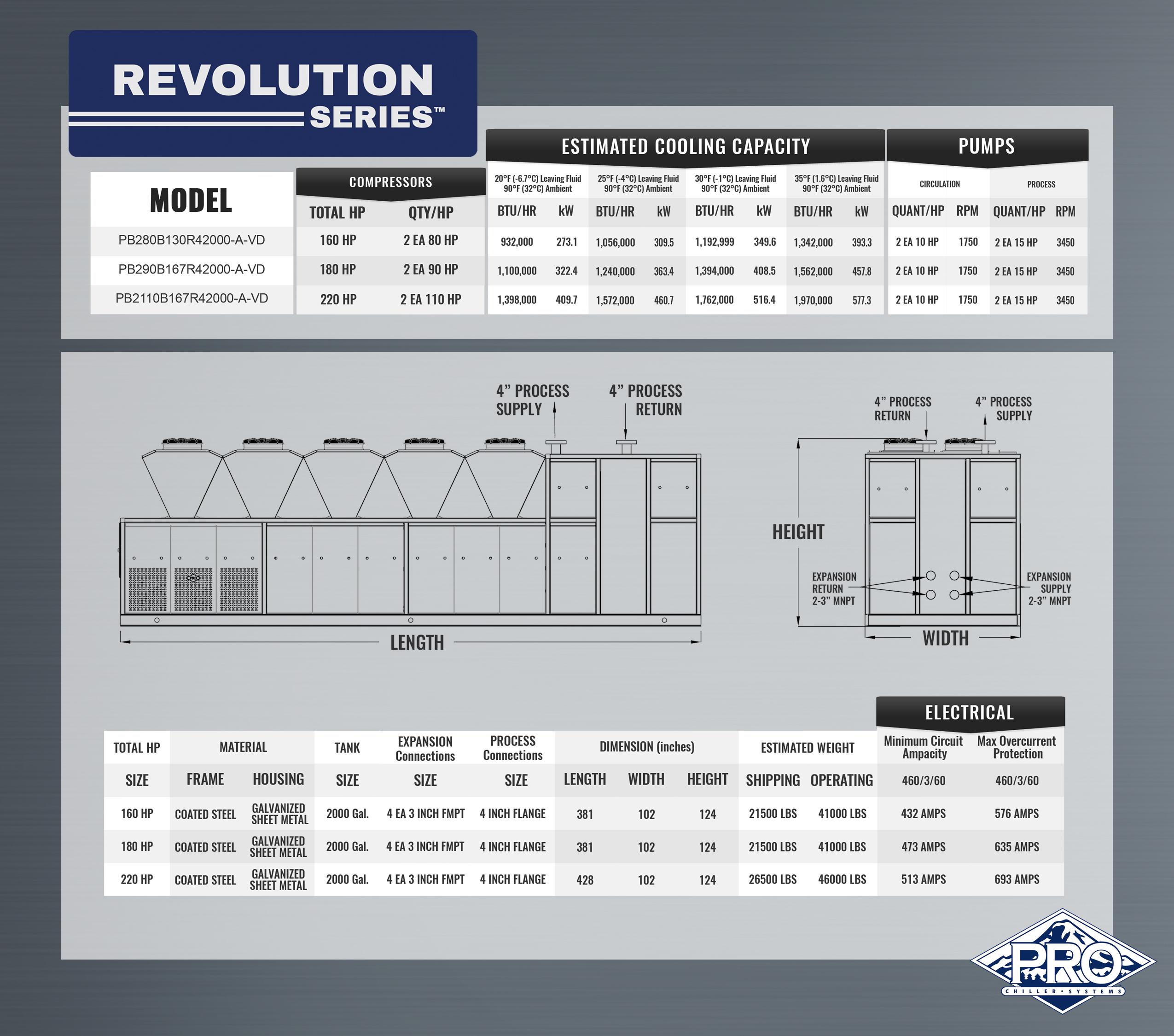 Revolution Chiller Specs